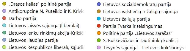 Legenda: Apylinkės, kuriose partijos surinko daugiausiai balsų